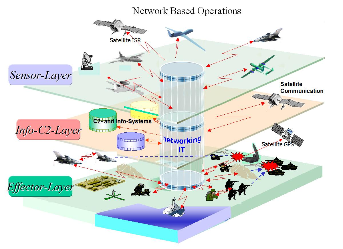 network based ops