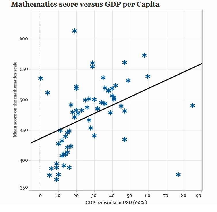 Pisa Math vs GDP