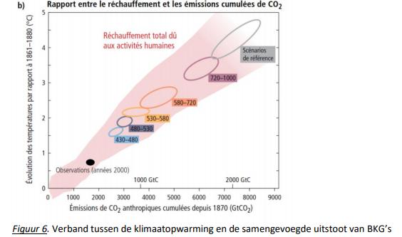 Belgisch Urgenda-debacle Klimaatzaak surft op de huidige hype gevoerd door de klimaatalarmisten die door de media ondersteund wordt.