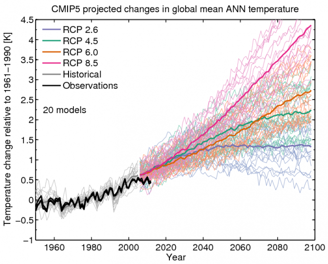 Global Warming Climate Change Prediction Model1 670x539